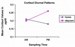 H.J. Vermeer, M.H. van IJzendoorn: Diurnal changes in cortisol levels between mid-morning (AM) and mid-afternoon (PM) at home and at daycare. [These data were compiled from four studies using saliva samples (Dettling et al., 1999, 2000; Tout et al., 1998; Watamura et al., 2003)].